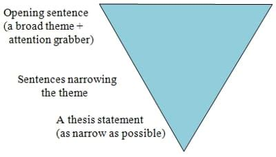 Writing Resources - Essay Help Elements of a Successful